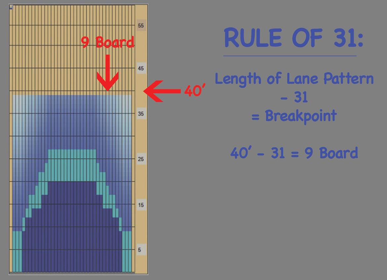 Patterns Rule 3